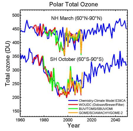 Ukupan polarni ozon na severnoj i južnoj hemisferi izmeren različitim instrumentima (Slika: ESA/DLR/Eumetsat/NASA/WMO/GAW)