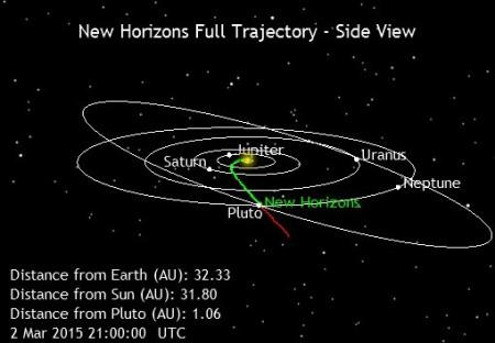 Prikaz orbite Plutona i putanje kojom se New Horizons primiče mestu susreta
