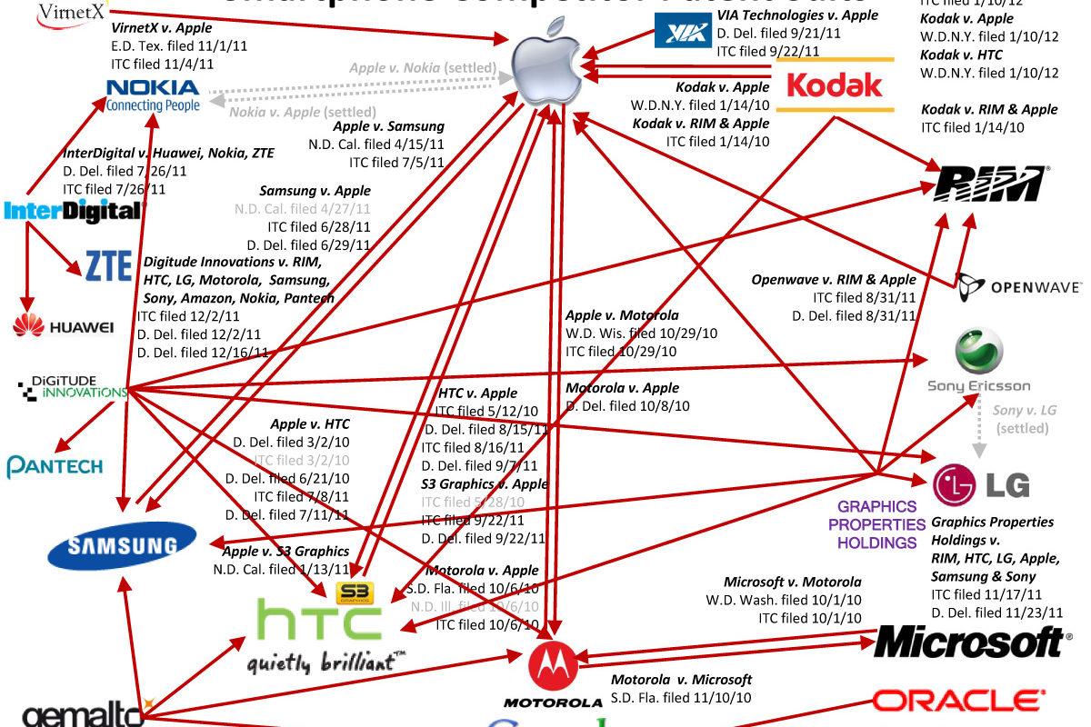 smartphone-patent-wars