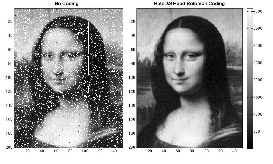 Emitvanje slike Mona Lize sa i bez kodiranja za eliminisanje grešaka