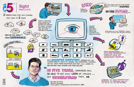 IBM-ovih 5 u 5: Vid
