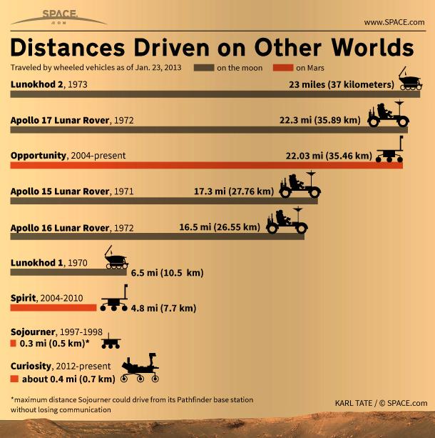 Rekorderi u vožnji u po drugim planetama (Grafika: Space.com)