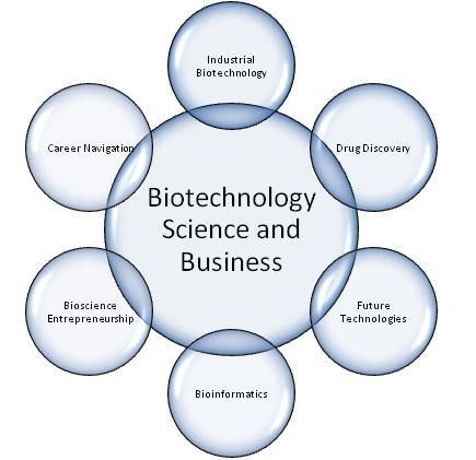 Biotehnologija i biznis