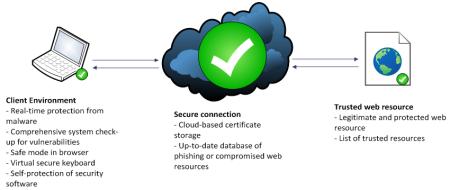 Ključni elementi bezbedne transakcije