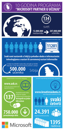 Infografik 10 godina postojanja programa Partners in Learning