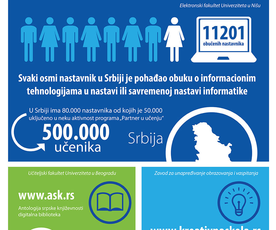 Infographic_Deset-godina-postojanja-programa-Partners-in-Learning