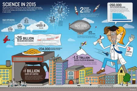 Nauka u 2015. - Infografik magazina Nature