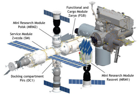 Prikaz trenutnih modula na ISS-u