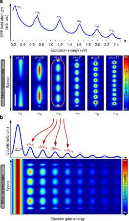 Pobuda kod energetski-zavisnog snimanja u poređenju sa energetski-prostornim snimanjem