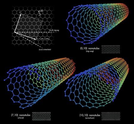 Tipovi ugljeničnih nanocevi