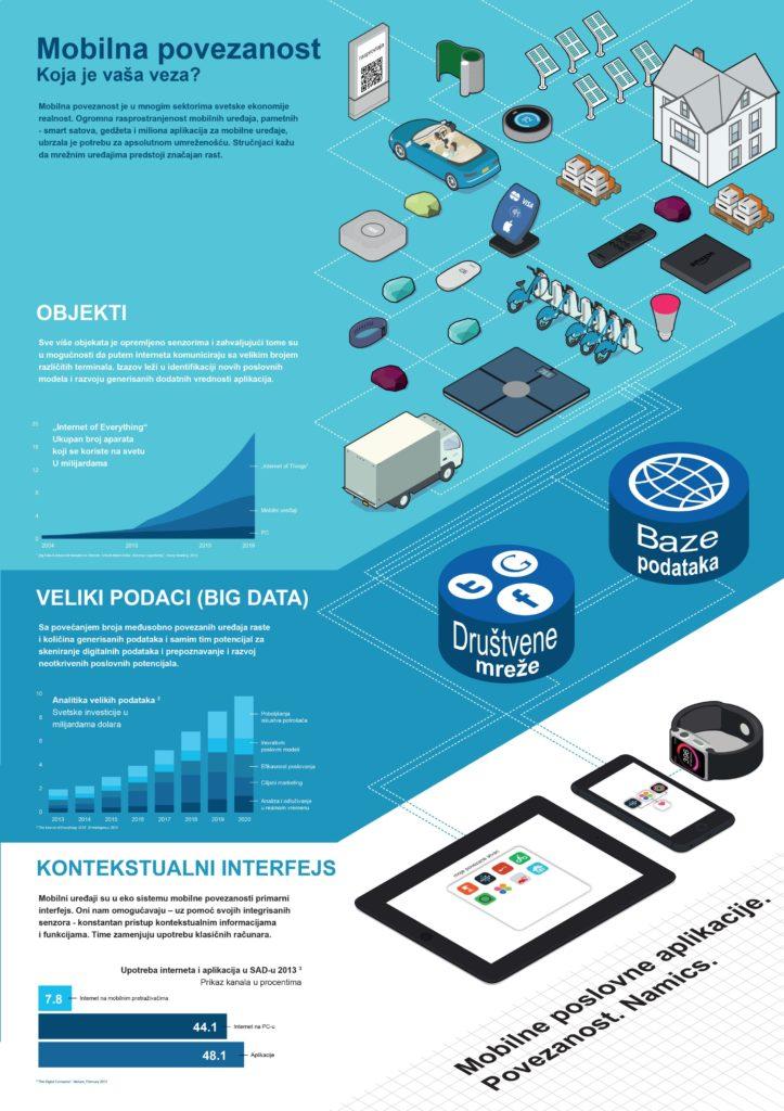 """Infografik """"Mobilna povezanost"""""""