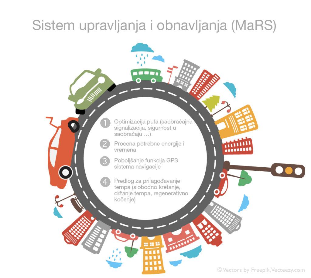 MaRS bi predstavljao mrežu sa pametnim informacijama koja udružuje sva vozila na putu