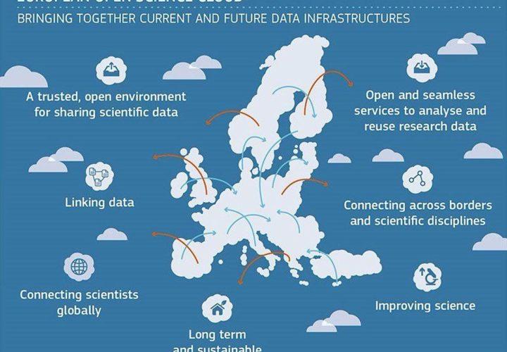 Pokretanje Evropskog otvorenog naučnog oblaka